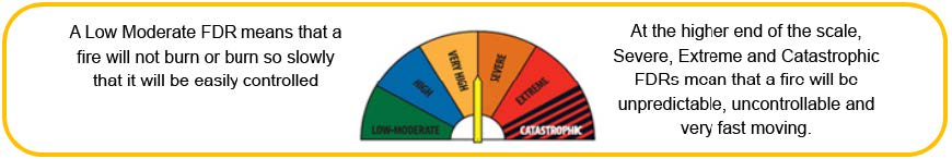 Fire Danger Ratings
