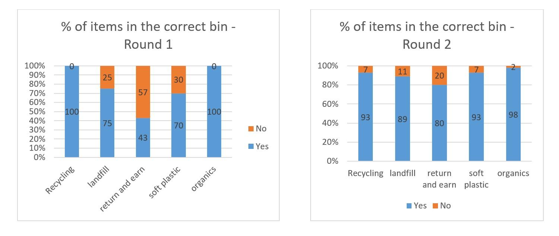 Bemboka graph of audit results