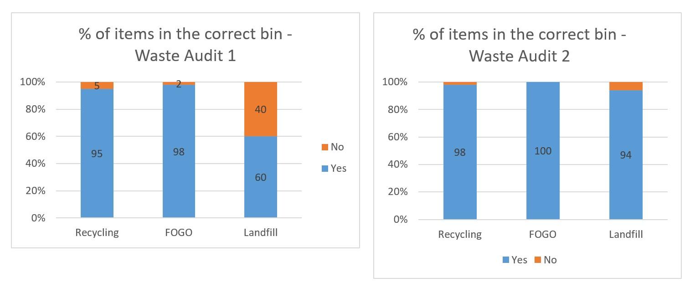 Candelo PS waste audit result graph