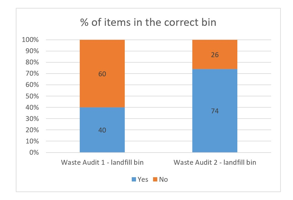 Graph for Eden PS showing waste audit results