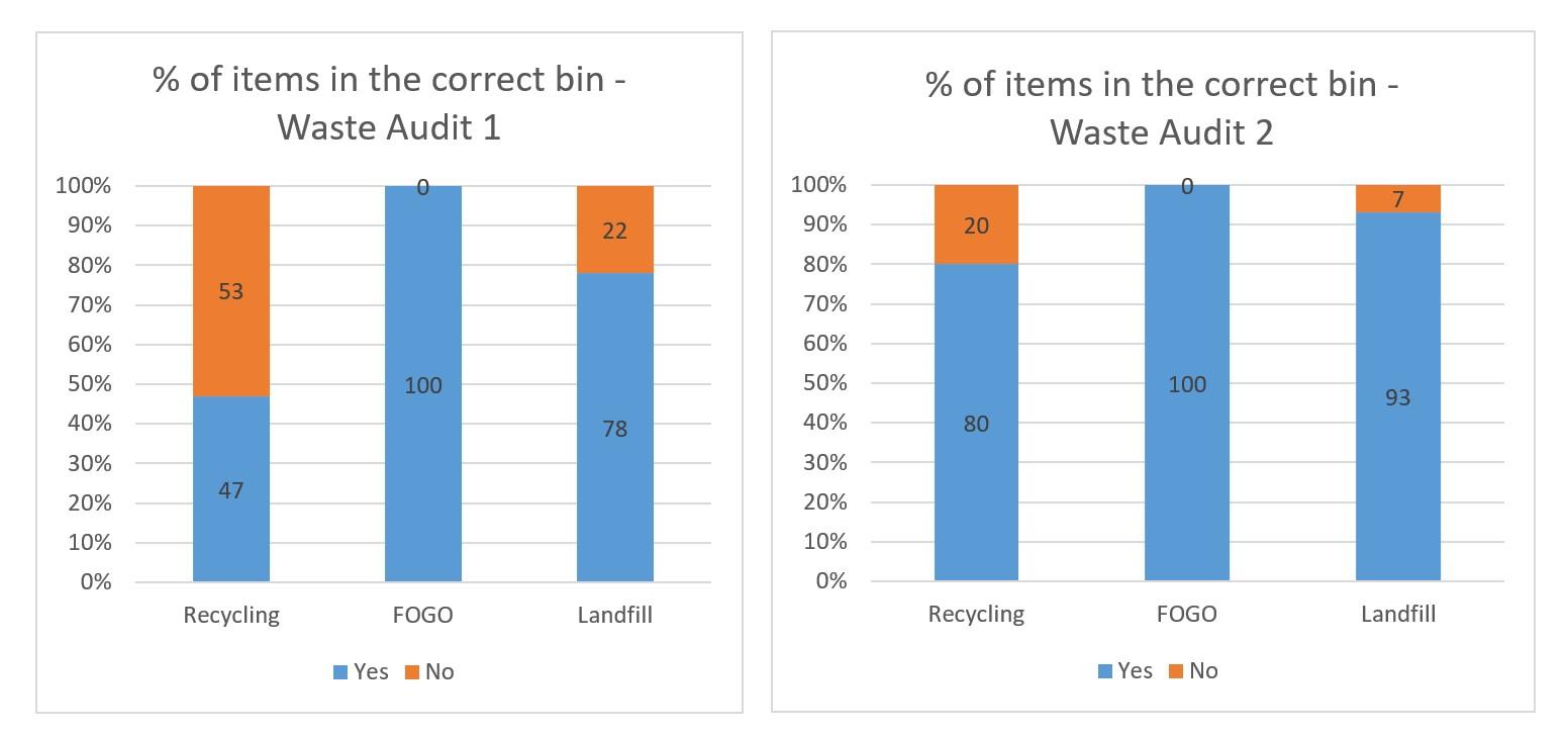 Graphs for Tathra Public School waste audit
