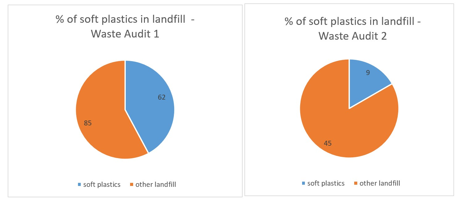 Wyndham PS results from waste audit