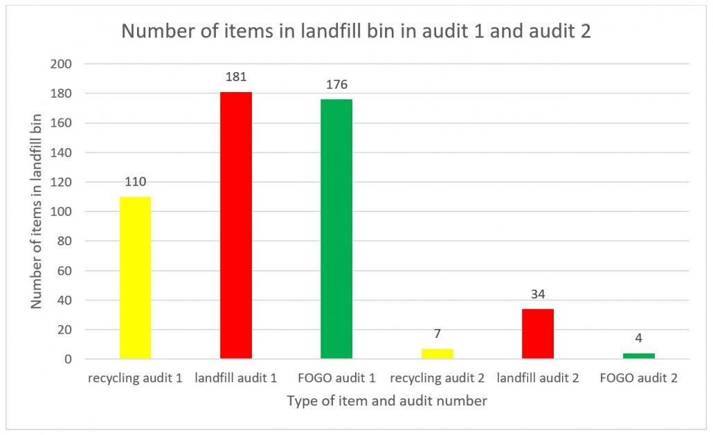Graph showing results of audits