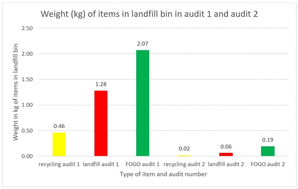 Results for waste audit graph